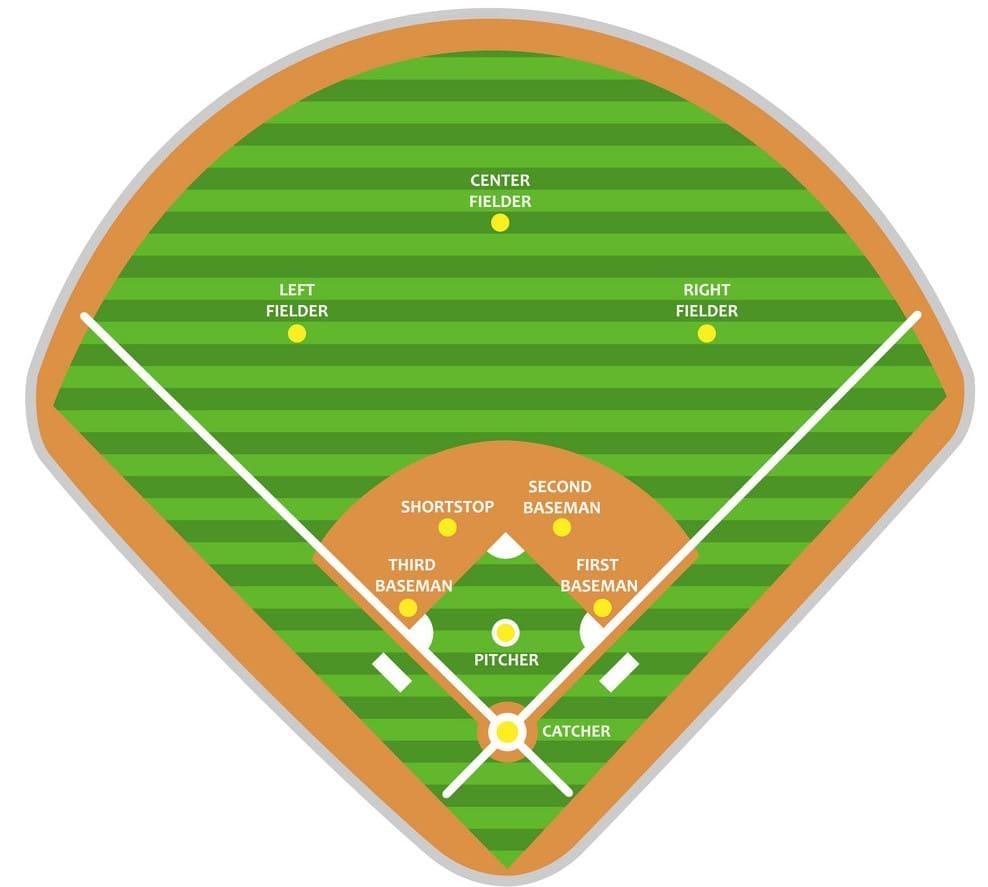 Baseball betting - Så här fungerar oddsen på en av världens största sporter