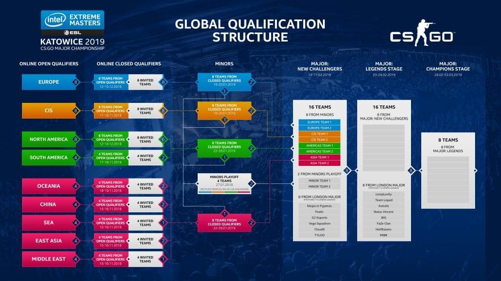 CS Majors - Betta på Counter Strike: Global Offensive Major Championships